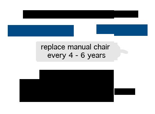 wheelchaircost